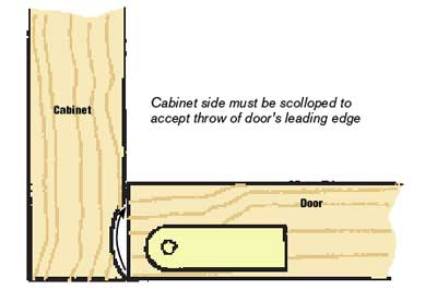 Using the pivot hinge