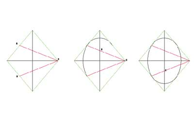 The rhombus method