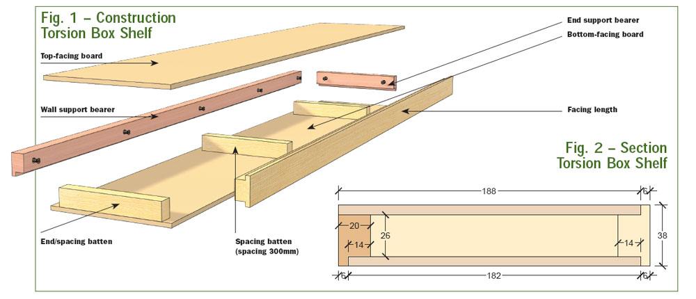 Torsion Box Shelves - Woodworking Crafts Magazine ...