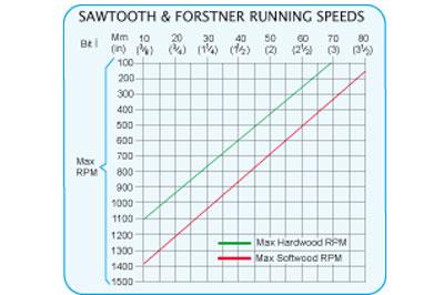 drill bit speeds chart